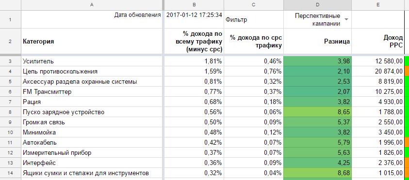 Данные в отчете отображаются за последние 30 дней