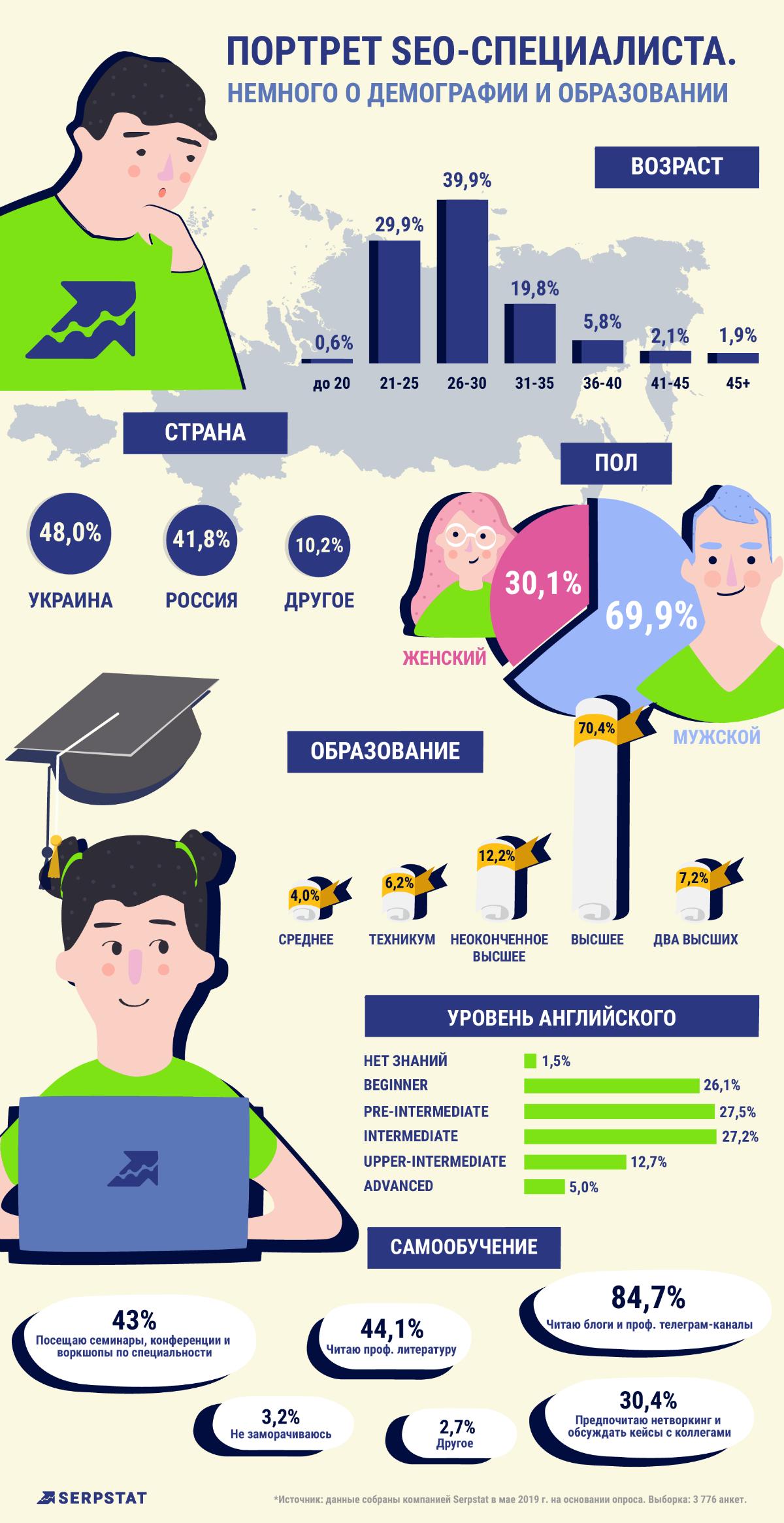 Демография и образование специалистов
