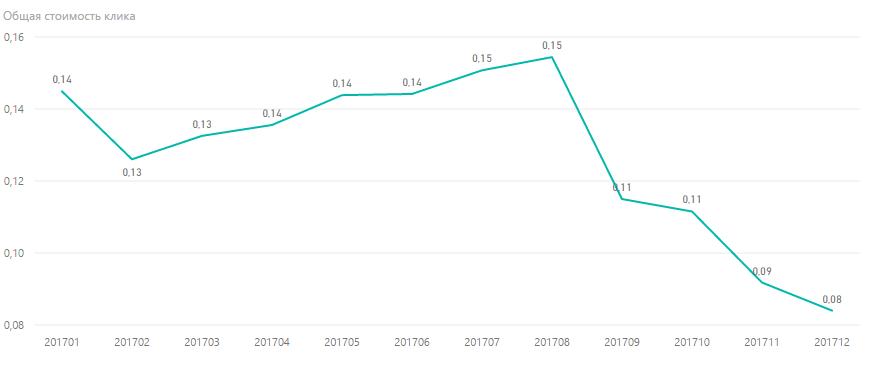 Динамика изменения стоимости клика в поисковой сети за 2017 год.
