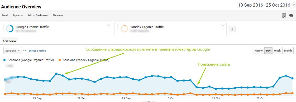 Динамика органического трафика до и после сообщения