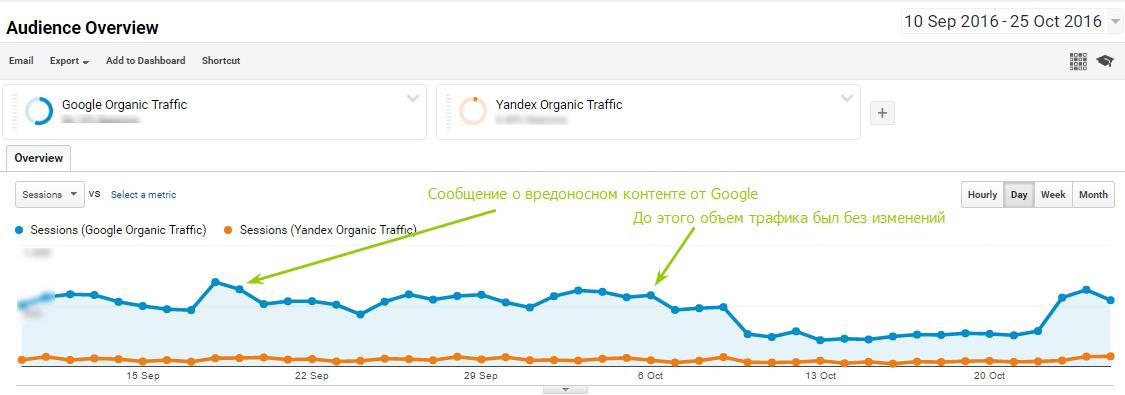 Динамика поискового трафика из Google и Яндекс
