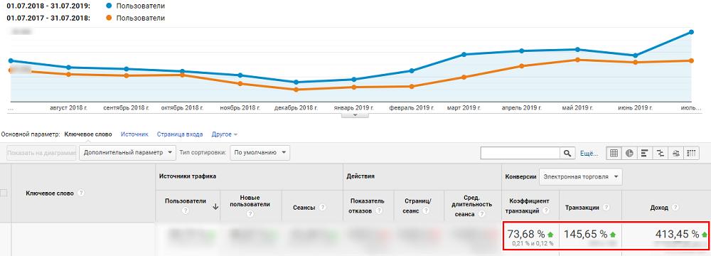 Динамика транзакций и дохода для строительного магазина Kievstroy кейс Netpeak по SEO