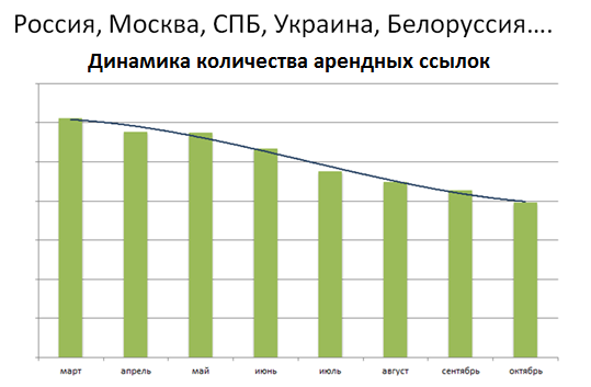 «Минусинск» затронул не только сайты, которые попали под санкции, он повлиял на настроения оптимизаторов в целом