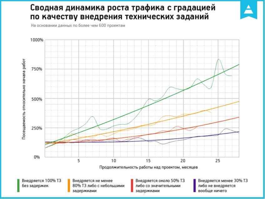 Динамика роста трафика с градацией по качеству внедрения технических заданий