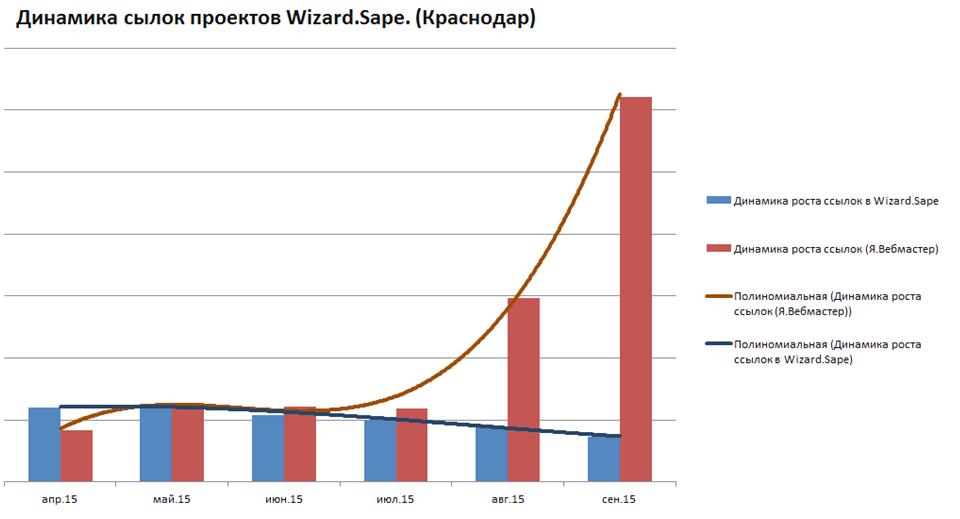 При анализе снявших ссылки сайтов, в регионе «Краснодар» обнаружился аномально резкий рост числа проиндексированных ссылок в панели Я.Вебмастер
