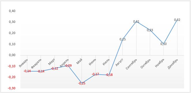 Для лучшего восприятия данных строим график по диапазонам столбцов «Месяц» и «Пики сезонности»