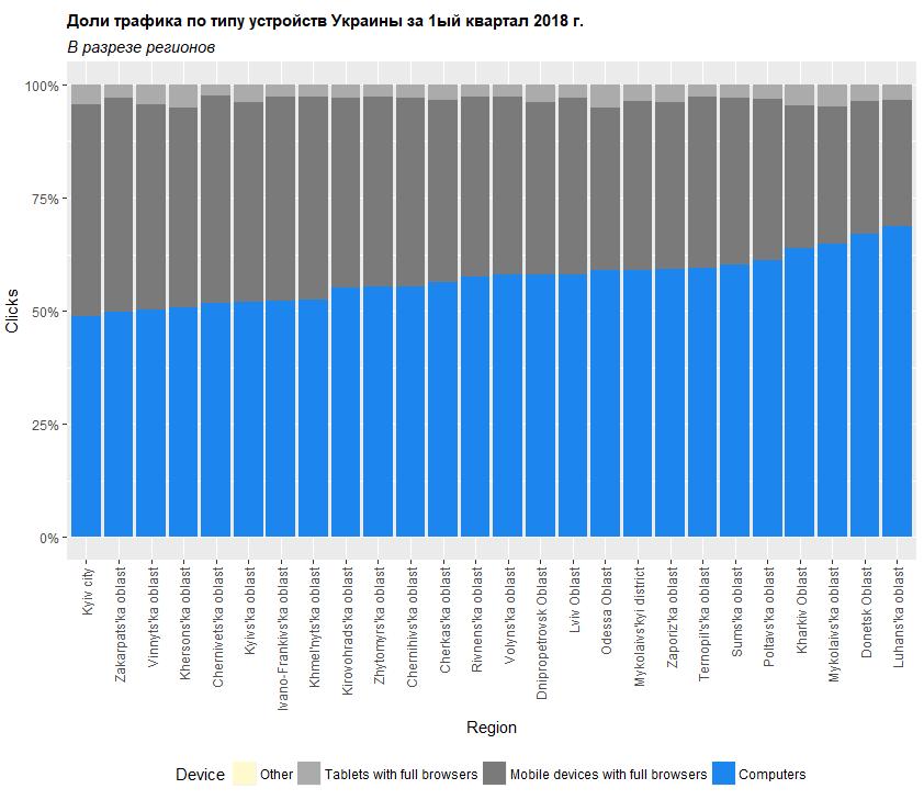 Доли трафика по типу устройств в Украине в разрезе регионов