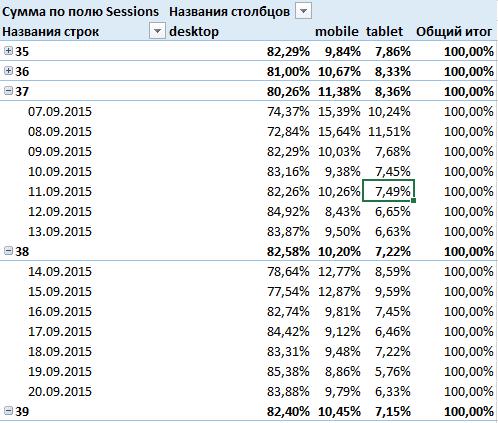 Теперь сводная таблица показывает долю каждого типа устройства в общем объеме сеансов за день