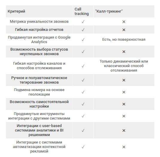 два вида систем, которые называют себя коллтрекингом
