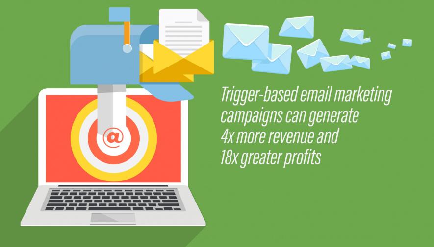 Използване на транзакционни/тригерни имейли за up-selling и cross-selling