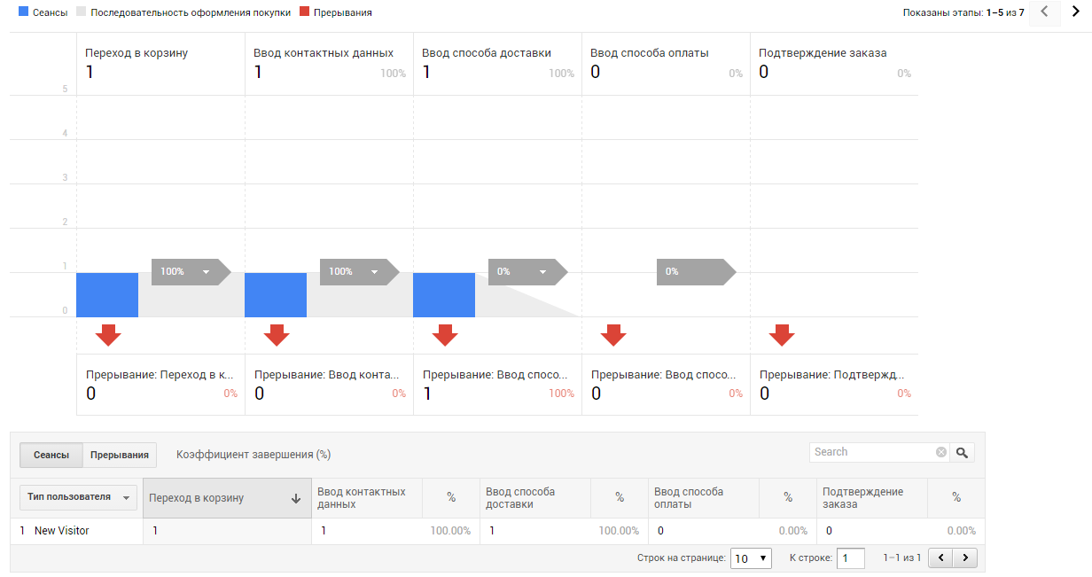 Если на каком-то из этапов были разрывы, отчет «Анализ покупок» — «Поведение при оформлении покупки» будет таким (разрыв на этапе выбора способа доставки)