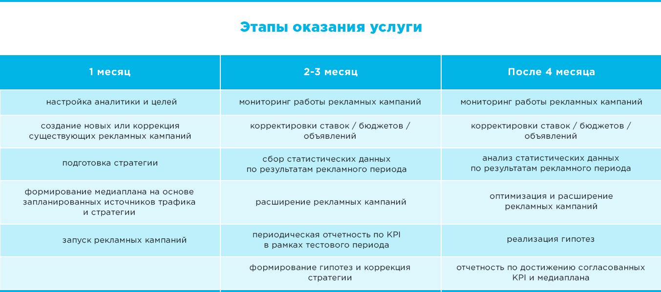 Этапы оказания услуги по контекстной и таргетированной рекламе в Netpeak