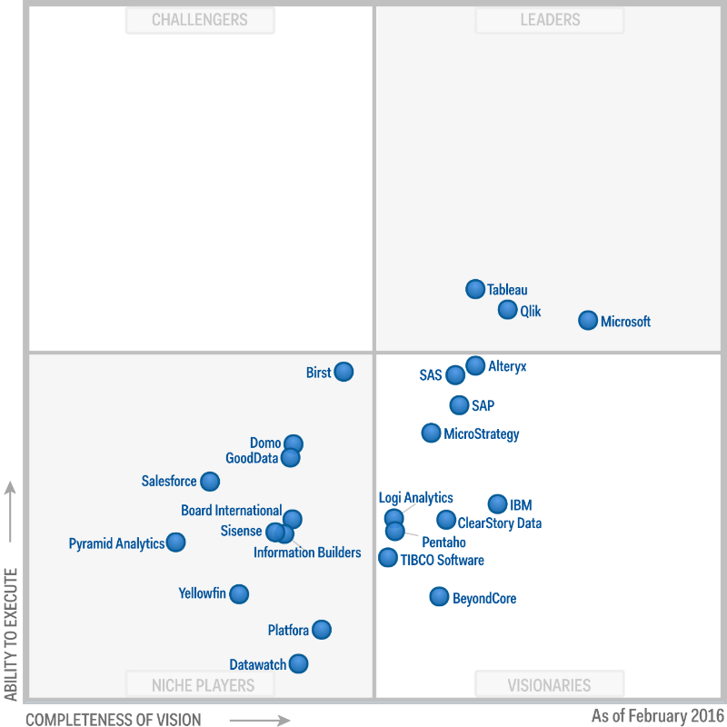 ежегодното изследване Gartner Magic Quadrant for Business Intelligence and Analytics Platforms