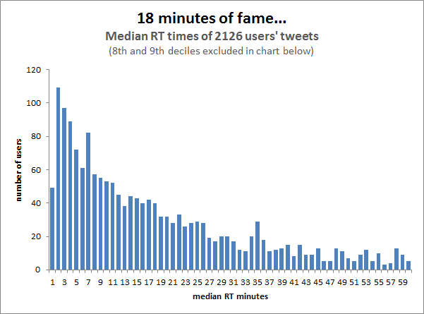18 минут славы твита