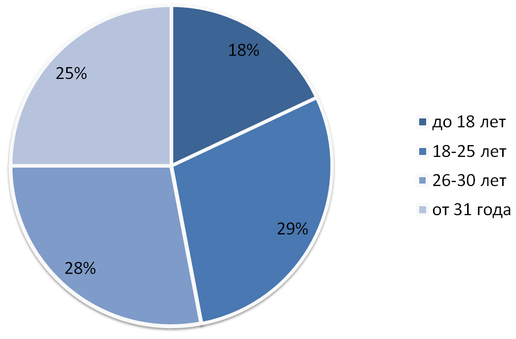 возрастные данные пользователей Facebook