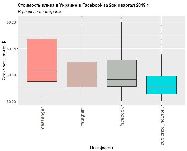 Фейсбук стоимость клика в разрезе платформ исследование Нетпик 2 квартал 2019