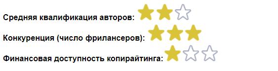 fl.ru копирайтинг