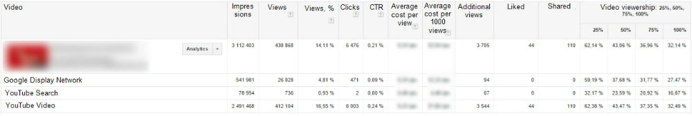 For two months of video campaign activity, we obtained the following results