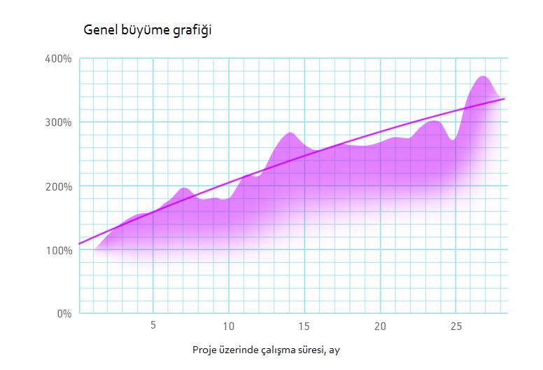 genel-buyume-grafigi