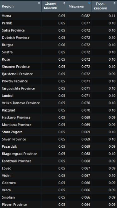 Разпределение на цената за клик в мрежата за търсене на Google AdWords по региони