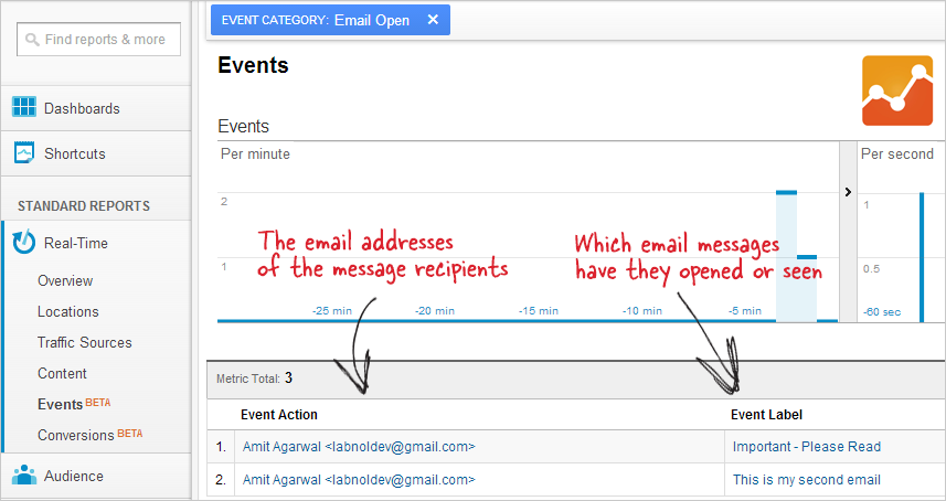 Events Category: Email Open