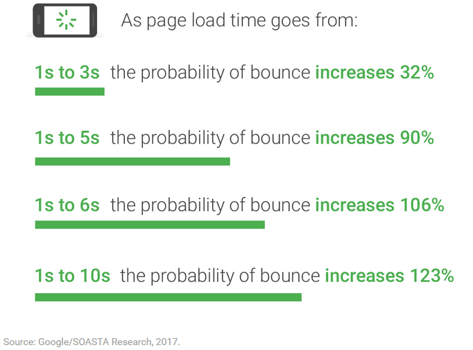 Accelerated Mobile Pages намалява Bounce Rate показателите на сайта