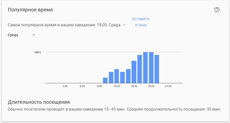 Как увидеть популярное время вашего заведения в Google Картах