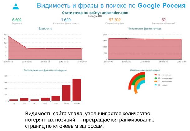 Видимость и фразы в поиске по Google Россия. Статистика по сайту unisender.com