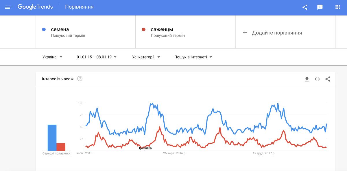 Google Trendi как сократить период анализа для точных результатов