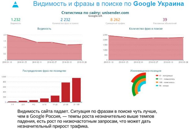 Видимость и фразы в поиске по Google Украина. Статистика по сайту unisender.com