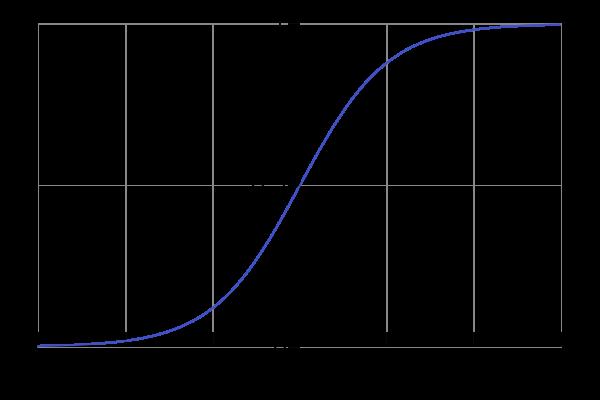 График логистической кривой, одной из классических представительниц класса сигмоид
