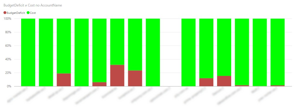 графика, показваща дяла на бюджета, който потенциално може да бъде изразходван без загуба на ефективност