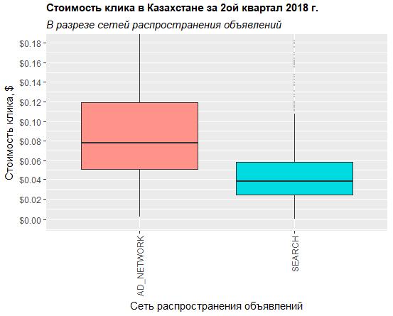 График по распределению стоимости клика в разрезе сети распространения объявлений для Казахстана за второй квартал 2018 года