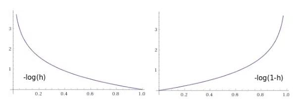 Графики функции штрафов как функции от выхода нейрона