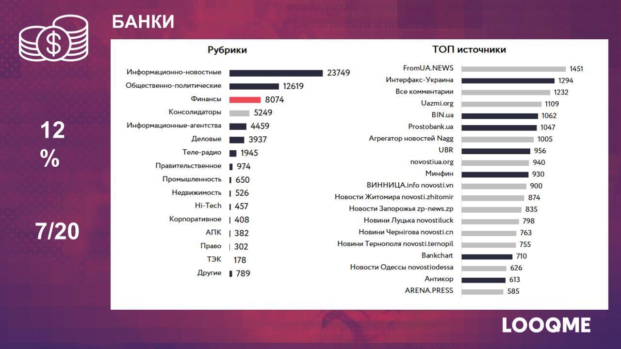 Характеристика СМИ банковского сектора LOOQME
