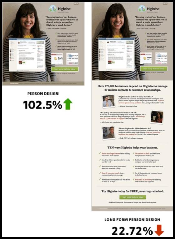 Длинная целевая страница ухудшила показатель конверсии на 22% в сравнении с оригинальным вариантом