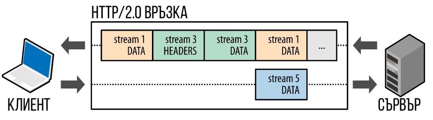 няколко ресурса на сайта - CSS, JS и др., може да се предават паралелно и бавното зареждане на единия от тях не би блокирало останалите