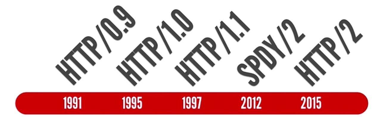исторически етапи в развитието на HTTP