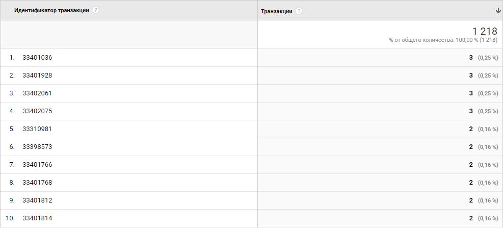 Идентификатор транзакции и транзакции отчет