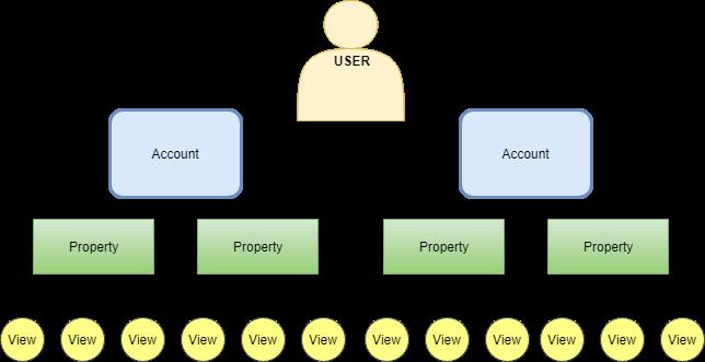 Иерархия объектов в Google Analytics