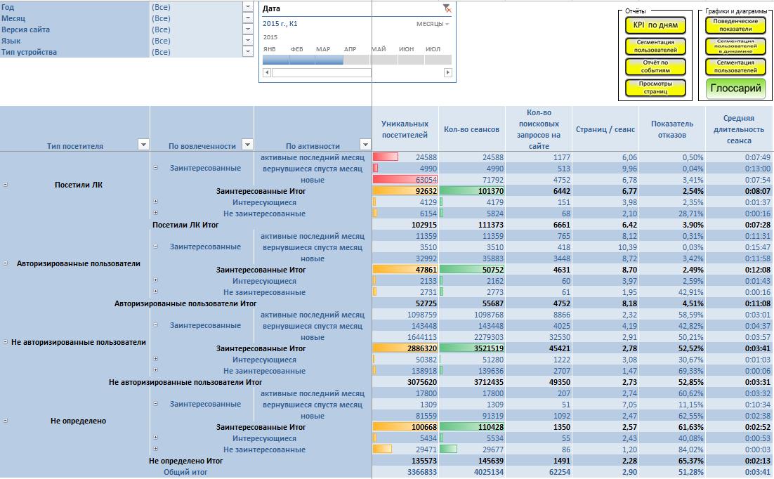 Сегментация пользователей (отчет)