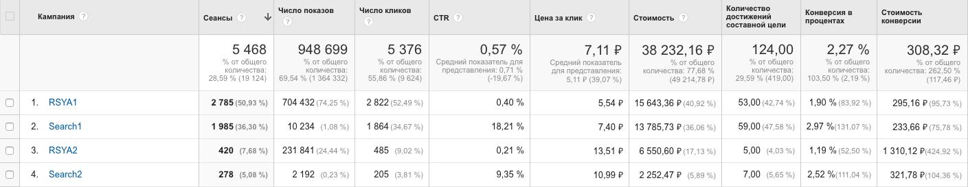 На скриншоте — рекламные кампании в Яндекс.Директ
