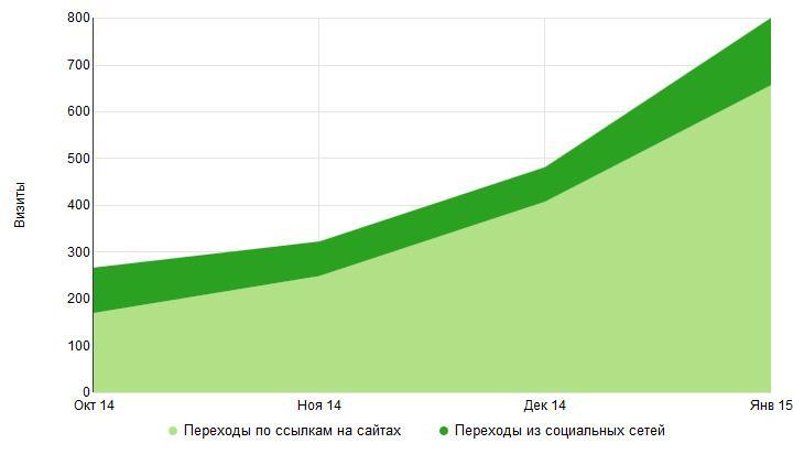 Результаты работы линкбилдера с октября 2014 г. по январь 2015 г.