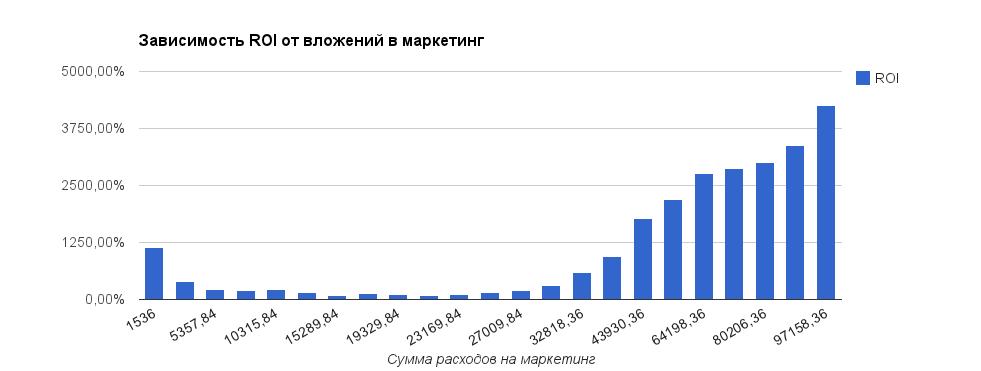 Зависимость ROI от вложений в маркетинг.