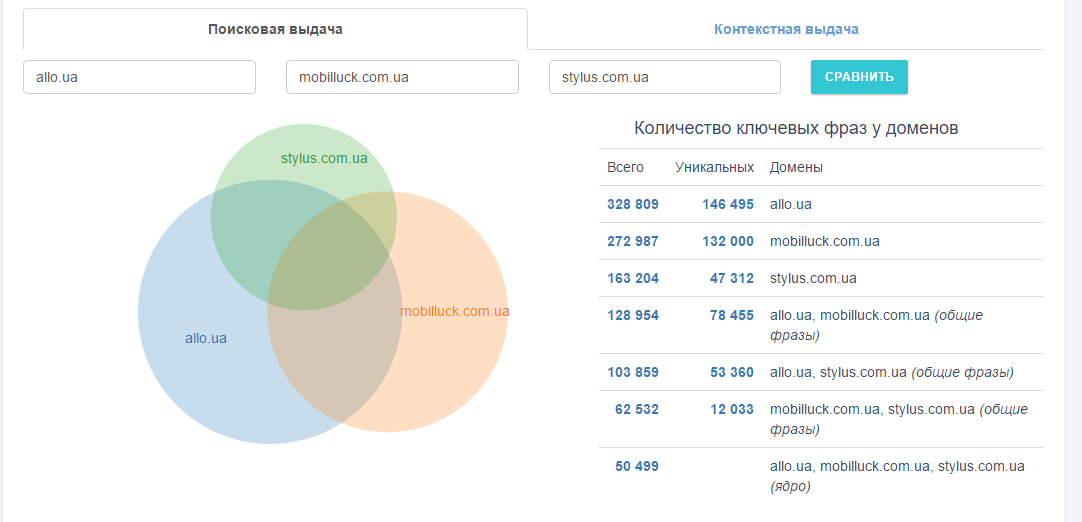 Определите, где пересекаются семантические ядра вашего сайта и ваших конкурентов