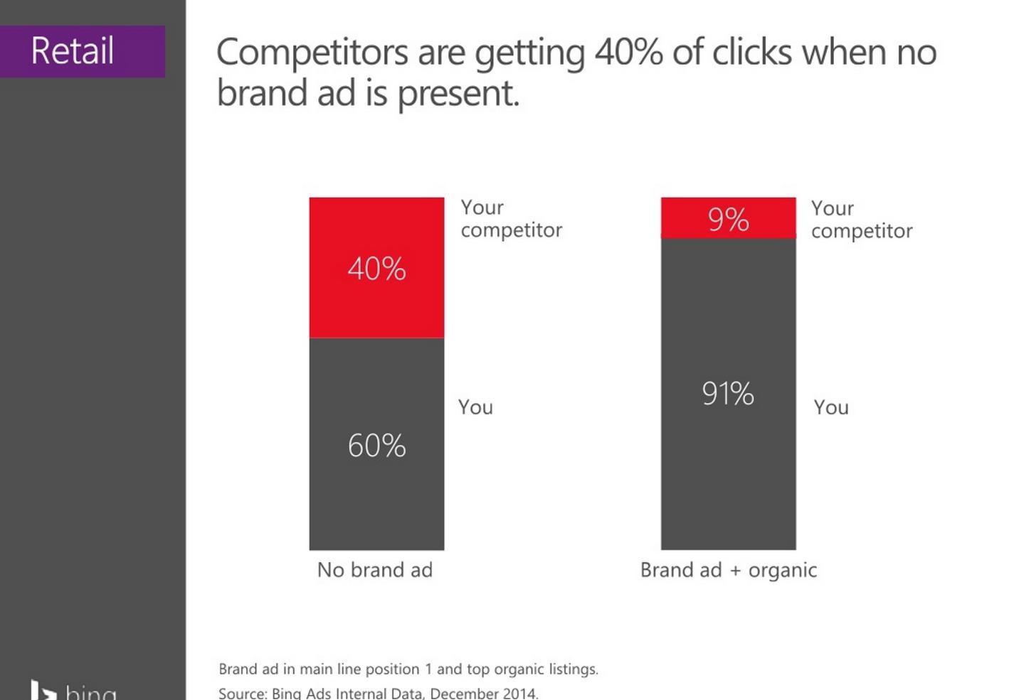 Аккаунты, дающие рекламу по бренду, получили дополнительные 31% кликов из брендированного трафика