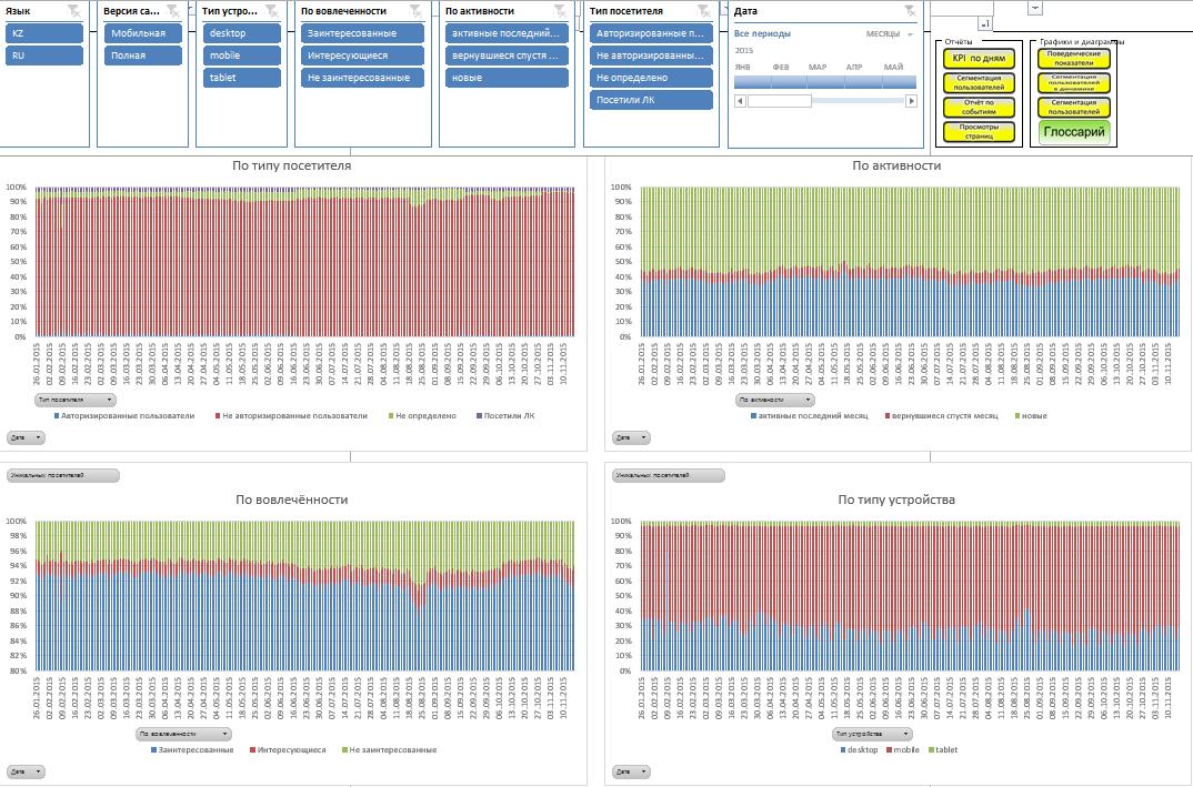 Благодаря графикам структуры трафика в динамике можно оценить релевантность контента