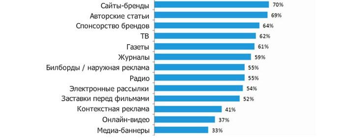 График результатов исследования Nielsen, начиная с третьей позиции.
