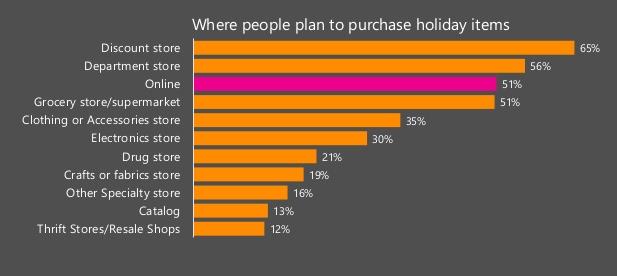В последние лет пять более 50% покупателей совершают покупки на День благодарения в онлайн-магазинах.