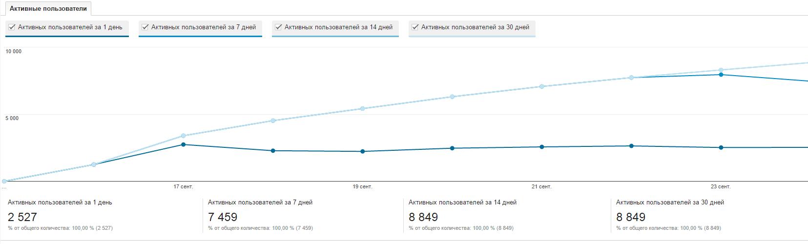 MAU/DAU (monthly active users / daily active users) демонстрируется в GA в отчете «Активные пользователи»